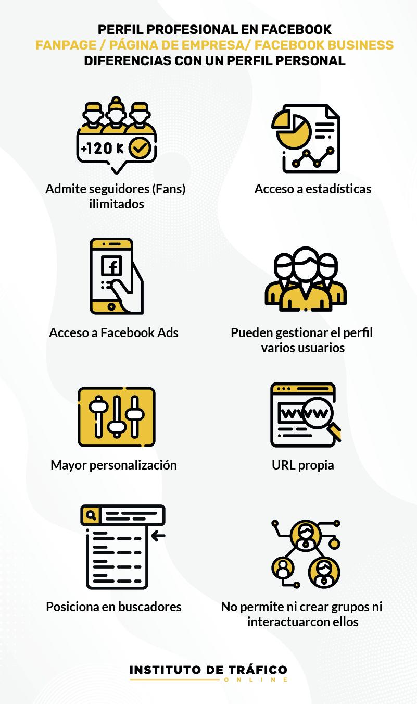 Infografía sobre Facebook para el post de perfil profesional en redes de ITO