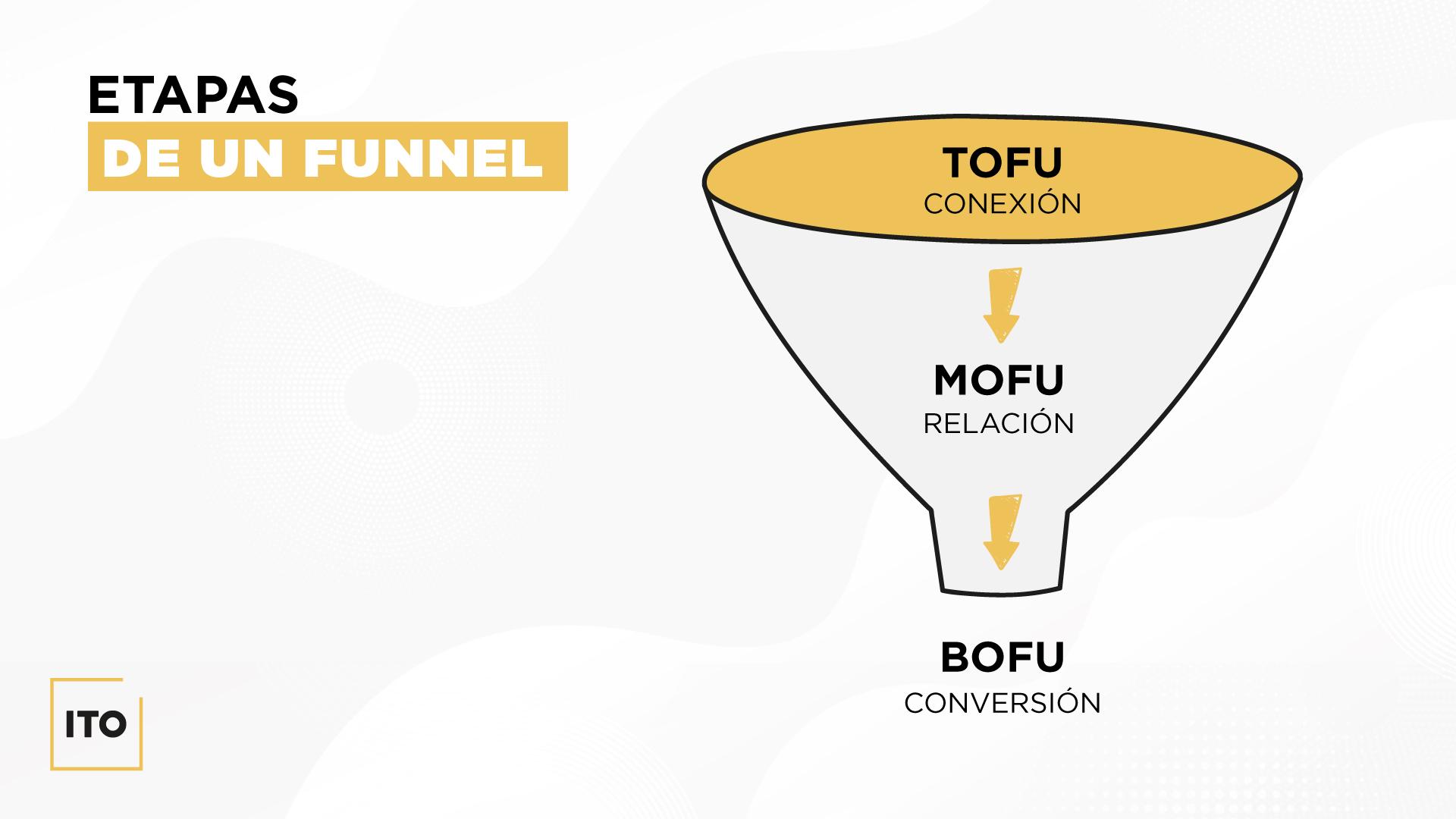 Gráfica para el post sobre funnels de ventas de ITO
