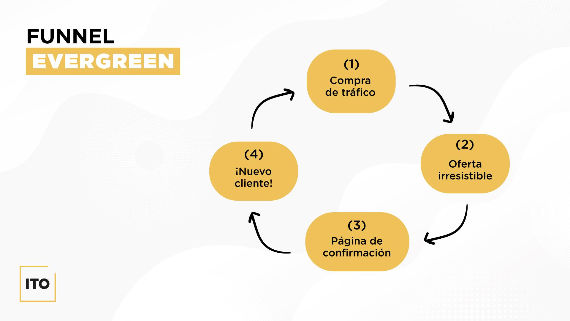 Funnels de ventas evergreen para el post de ITO