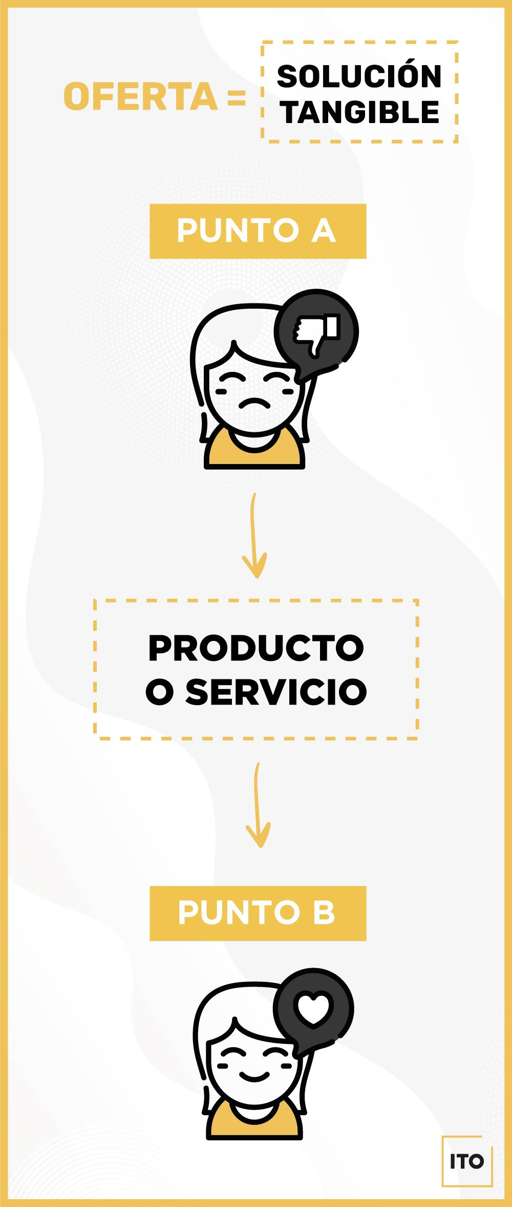 Infografía para el post sobre el anuncio perfecto en Facebook de ITO