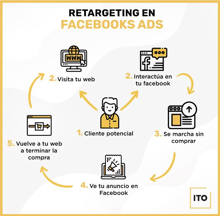 Infografía para el post de retargeting en Facebook Ads del ITO