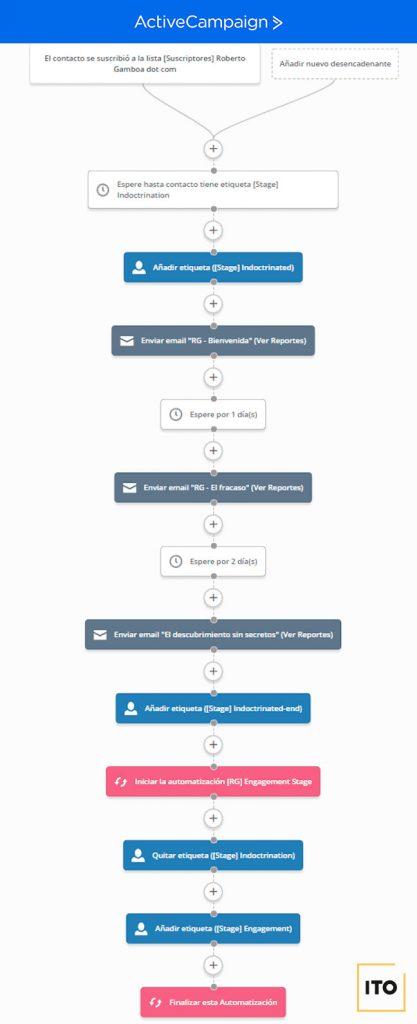 automatización fase 1 estrategia de email marketing