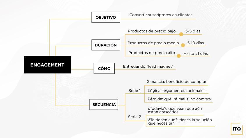 Teoría de la fase 2 de la estrategia de email marketing