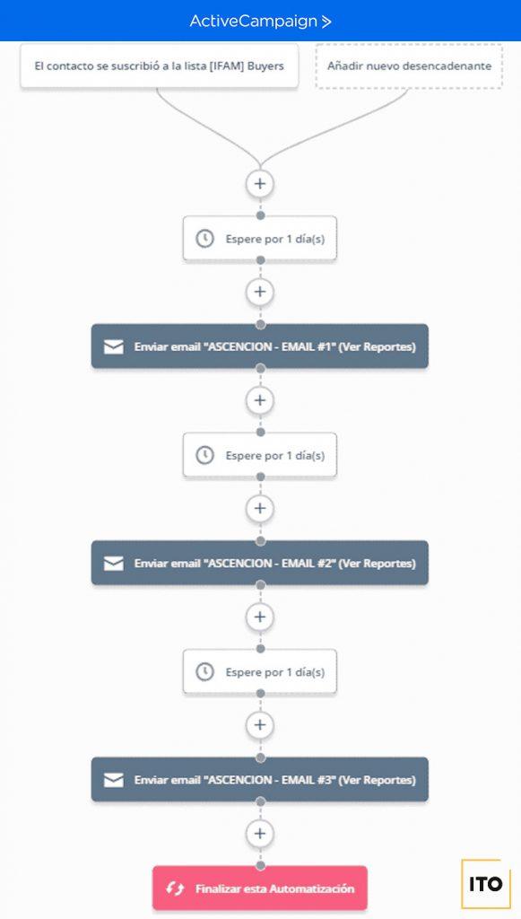 automatización fase 3 estrategia de email marketing