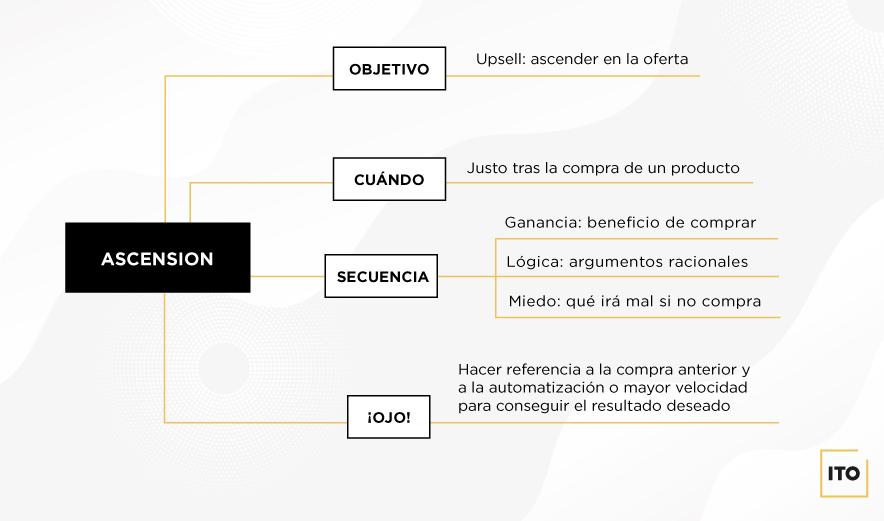 Teoría de la fase 3 de la estrategia de email marketing