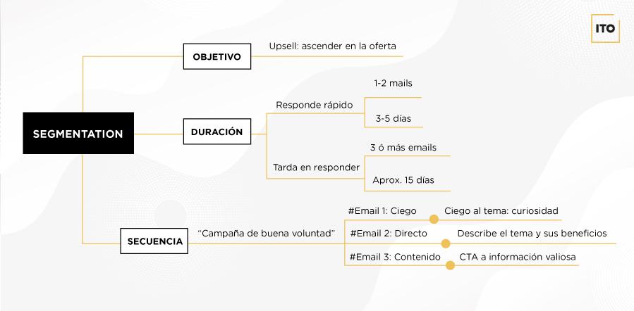 Teoría de la fase 4 de la estrategia de email marketing
