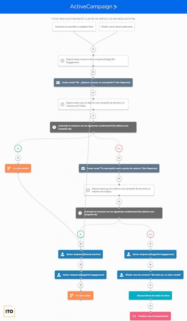 Aplicación de la fase 4 de la estrategia de email marketing